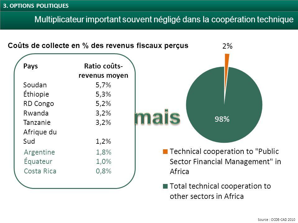 Source : OCDE-CAD 2010 PaysRatio coûts- revenus moyen Soudan5,7% Éthiopie5,3% RD Congo5,2% Rwanda3,2% Tanzanie3,2% Afrique du Sud1,2% Argentine Équateur Costa Rica 1,8% 1,0% 0,8% Multiplicateur important souvent négligé dans la coopération technique Coûts de collecte en % des revenus fiscaux perçus 3.