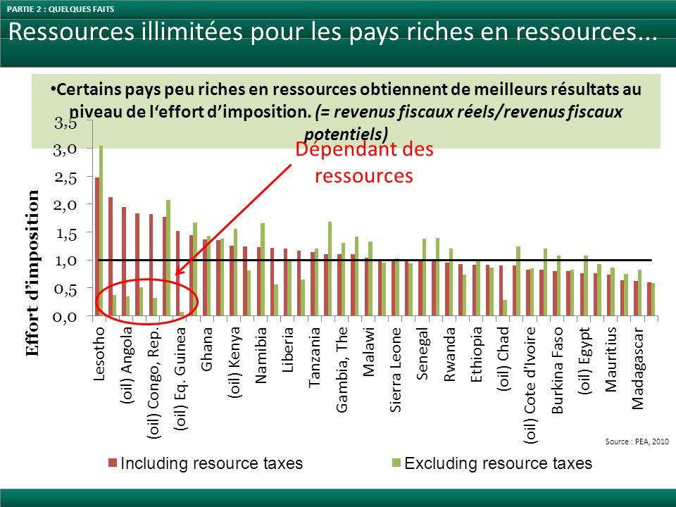 Ressources illimitées pour les pays riches en ressources...