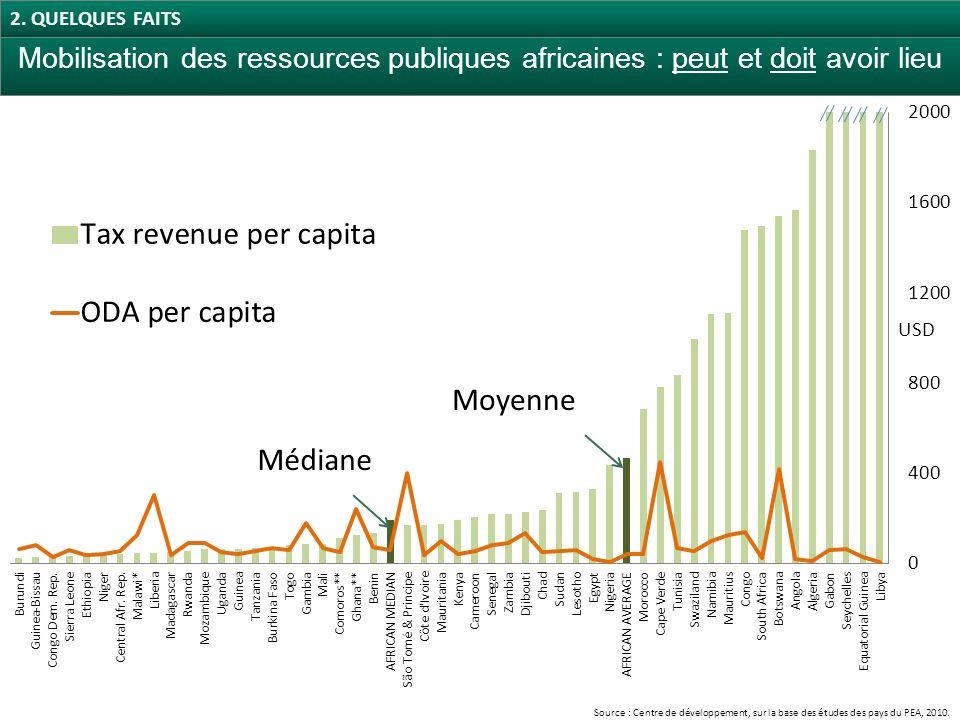 Mobilisation des ressources publiques africaines : peut et doit avoir lieu Médiane Moyenne Source : Centre de développement, sur la base des études des pays du PEA, 2010.