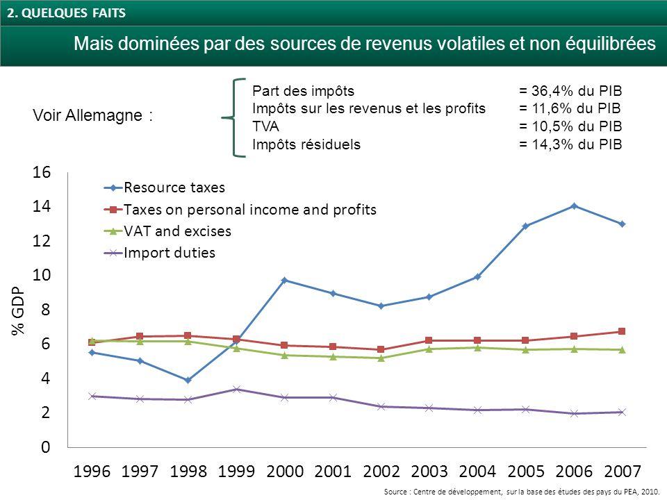 Source : Centre de développement, sur la base des études des pays du PEA, 2010.