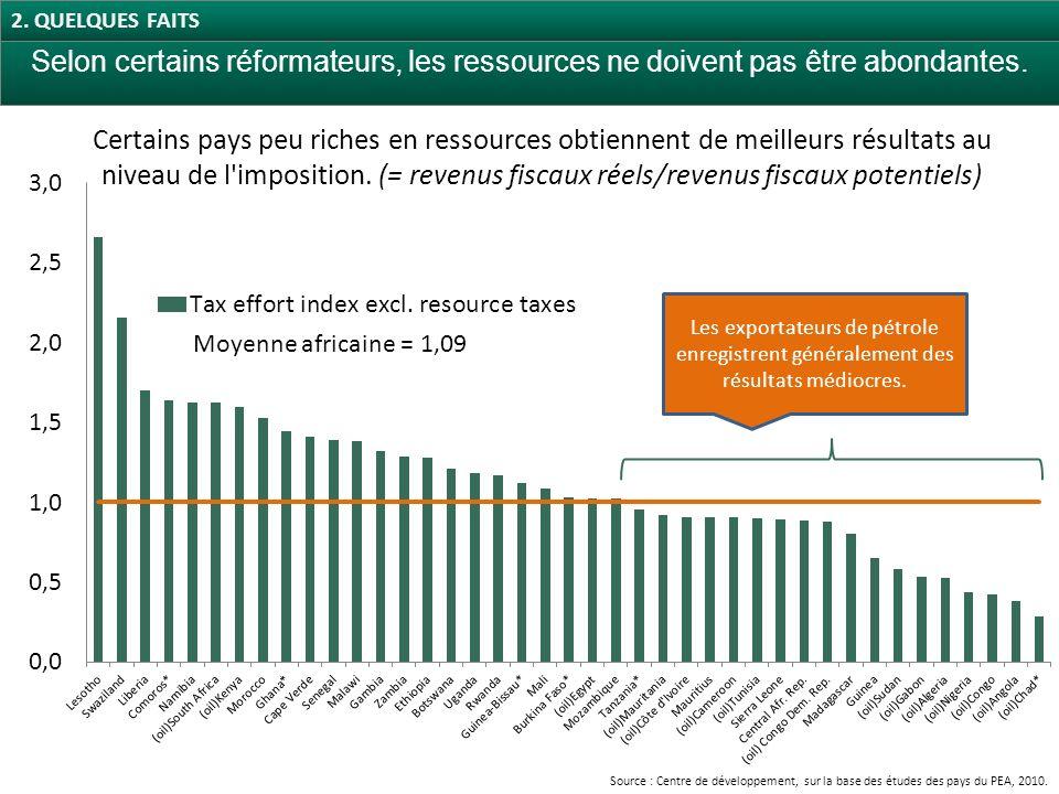 Certains pays peu riches en ressources obtiennent de meilleurs résultats au niveau de l imposition.