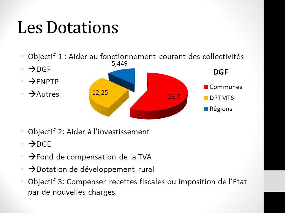 Les Dotations Objectif 1 : Aider au fonctionnement courant des collectivités DGF FNPTP Autres Objectif 2: Aider à linvestissement DGE Fond de compensa
