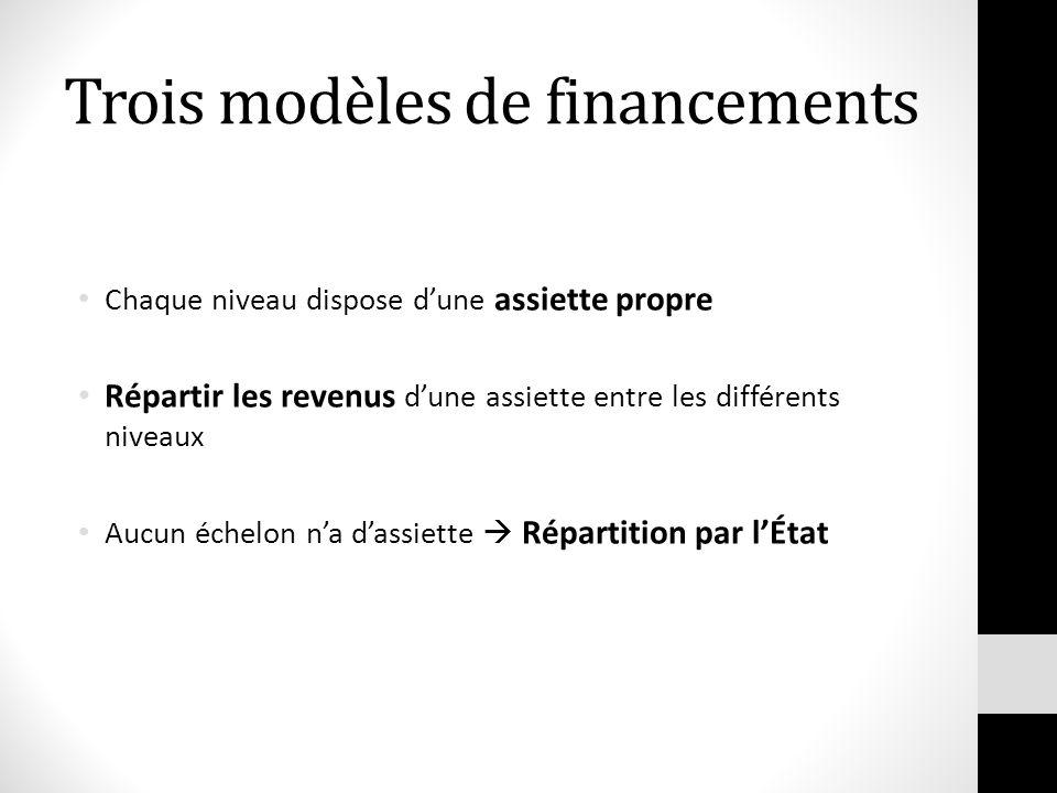 Trois modèles de financements Chaque niveau dispose dune assiette propre Répartir les revenus dune assiette entre les différents niveaux Aucun échelon
