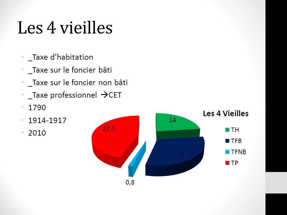 Les 4 vieilles _Taxe dhabitation _Taxe sur le foncier bâti _Taxe sur le foncier non bâti _Taxe professionnel CET 1790 1914-1917 2010