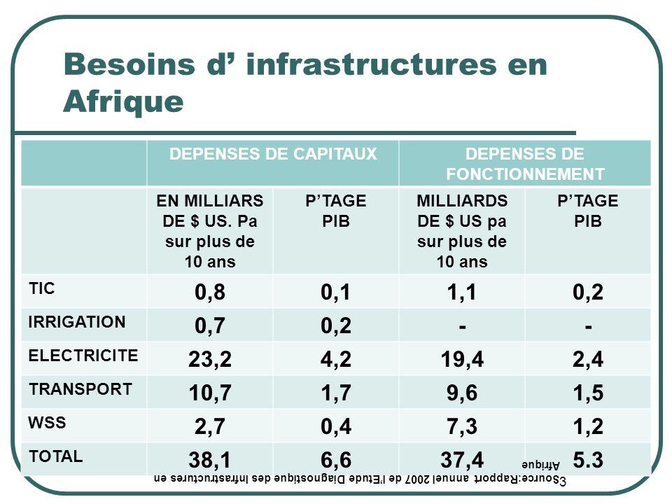 Besoins d infrastructures en Afrique DEPENSES DE CAPITAUXDEPENSES DE FONCTIONNEMENT EN MILLIARS DE $ US.