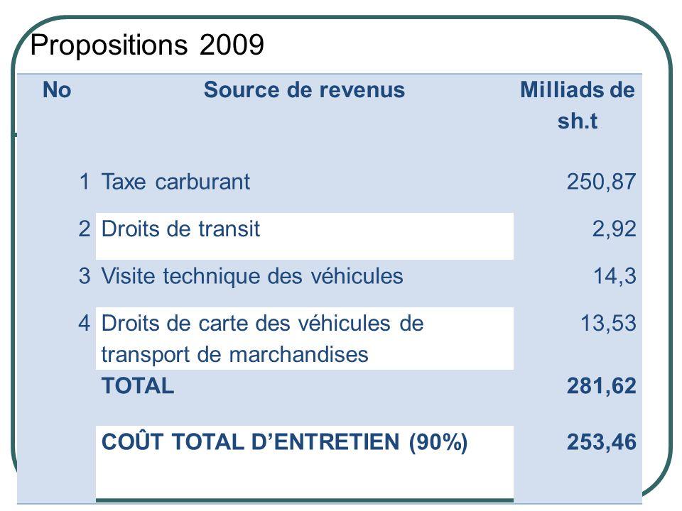 Propositions 2009 NoSource de revenus Milliads de sh.t 1Taxe carburant250,87 2Droits de transit2,92 3Visite technique des véhicules14,3 4 Droits de carte des véhicules de transport de marchandises 13,53 TOTAL281,62 COÛT TOTAL DENTRETIEN (90%)253,46