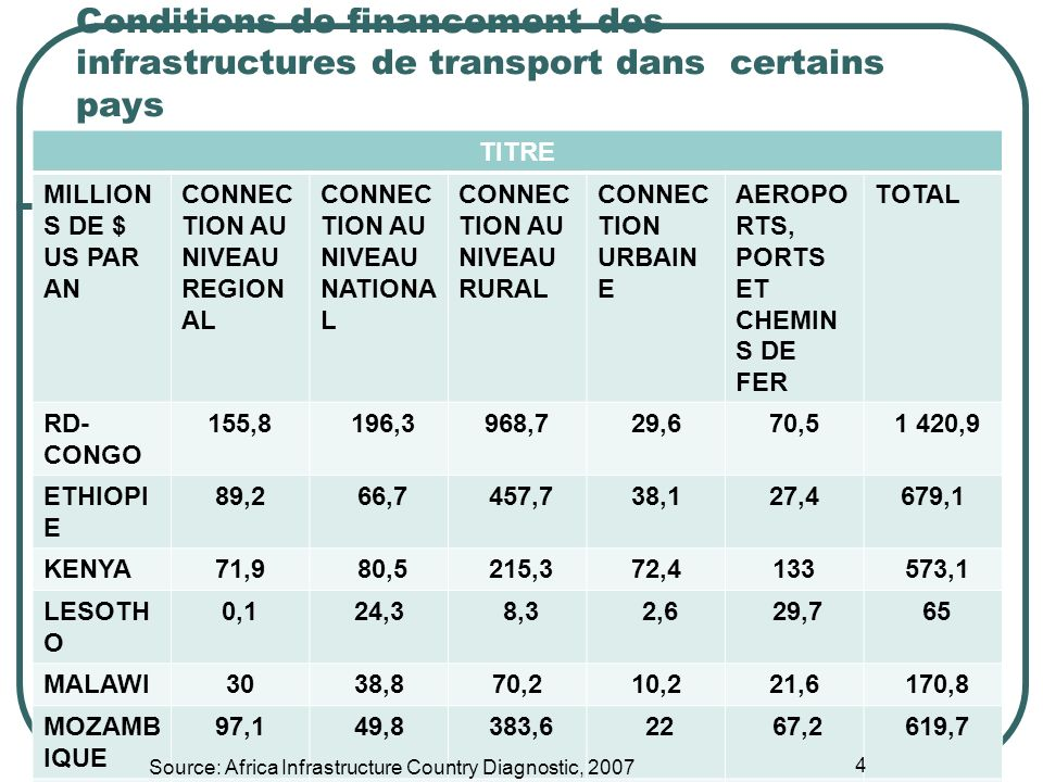 Conditions de financement des infrastructures de transport dans certains pays TITRE MILLION S DE $ US PAR AN CONNEC TION AU NIVEAU REGION AL CONNEC TION AU NIVEAU NATIONA L CONNEC TION AU NIVEAU RURAL CONNEC TION URBAIN E AEROPO RTS, PORTS ET CHEMIN S DE FER TOTAL RD- CONGO 155,8 196,3968,729,670,5 1 420,9 ETHIOPI E 89,2 66,7 457,738,127,4679,1 KENYA71,9 80,5 215,372,4133 573,1 LESOTH O 0,124,3 8,3 2,6 29,7 65 MALAWI3038,870,210,221,6 170,8 MOZAMB IQUE 97,149,8 383,6 22 67,2 619,7 NAMIBIE91,8 25,3 250,93,359,5 430,8 Source: Africa Infrastructure Country Diagnostic, 2007 4