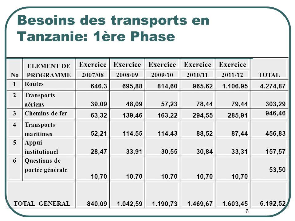 Besoins des transports en Tanzanie: 1ère Phase No ELEMENT DE PROGRAMME Exercice TOTAL 2007/082008/092009/102010/112011/12 1Routes 646,3695,88814,60965,621.106,954.274,87 2 Transports aériens 39,0948,0957,2378,4479,44303,29 3Chemins de fer 63,32139,46163,22294,55285,91 946,46 4 Transports maritimes 52,21114,55114,4388,5287,44456,83 5 Appui institutionel 28,4733,9130,5530,8433,31157,57 6 Questions de portée générale 10,70 53,50 TOTAL GENERAL 840,09 1.042,59 1.190,73 1.469,67 1.603,456.192,52 6