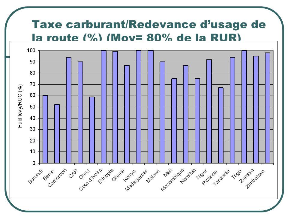 Taxe carburant/Redevance dusage de la route (%) (Moy= 80% de la RUR)