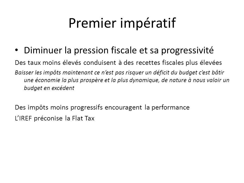Premier impératif Diminuer la pression fiscale et sa progressivité Des taux moins élevés conduisent à des recettes fiscales plus élevées Baisser les i