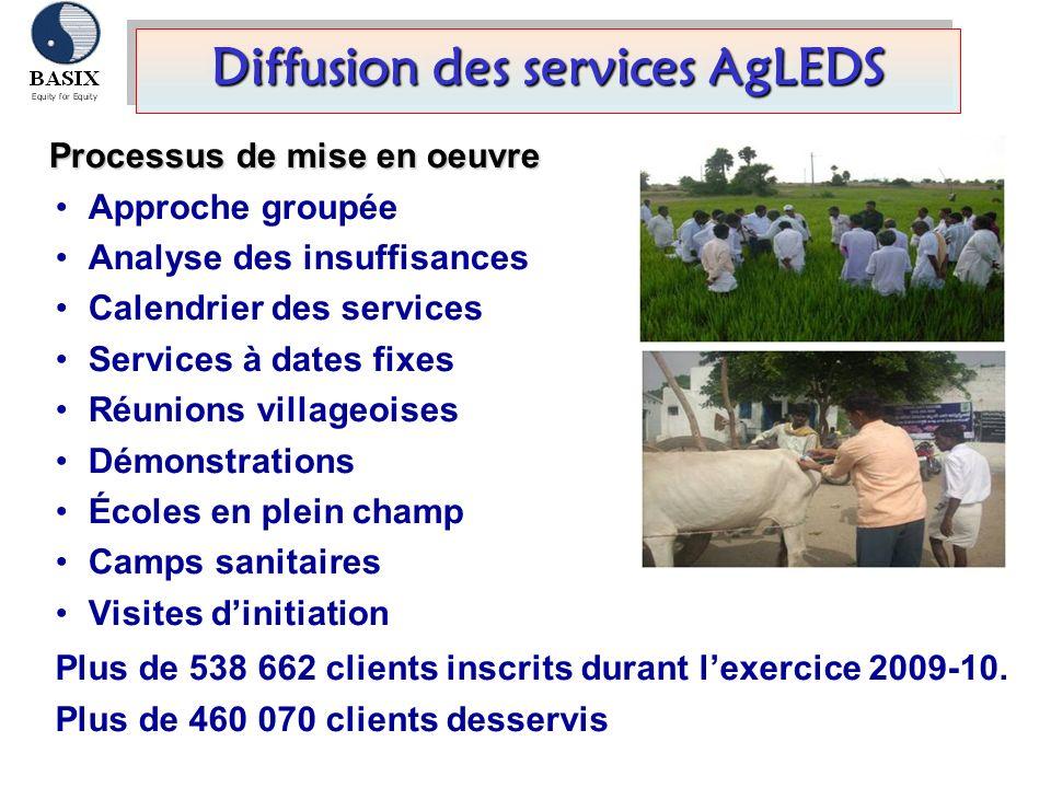 Diffusion des services AgLEDS Processus de mise en oeuvre Approche groupée Analyse des insuffisances Calendrier des services Services à dates fixes Ré