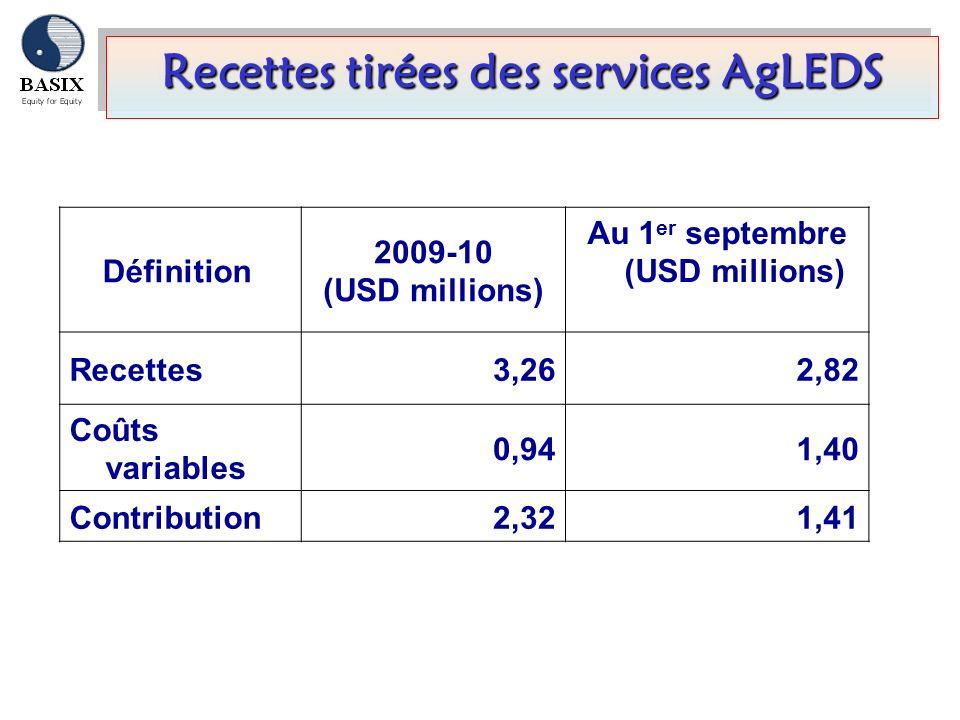 Recettes tirées des services AgLEDS Définition 2009-10 (USD millions) Au 1 er septembre (USD millions) Recettes3,262,82 Coûts variables 0,941,40 Contr