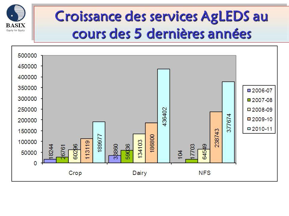 Croissance des services AgLEDS au cours des 5 dernières années