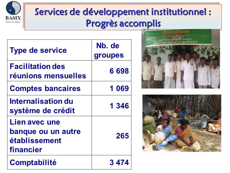 Services de développement institutionnel : Progrès accomplis Type de service Nb. de groupes Facilitation des réunions mensuelles 6 698 Comptes bancair