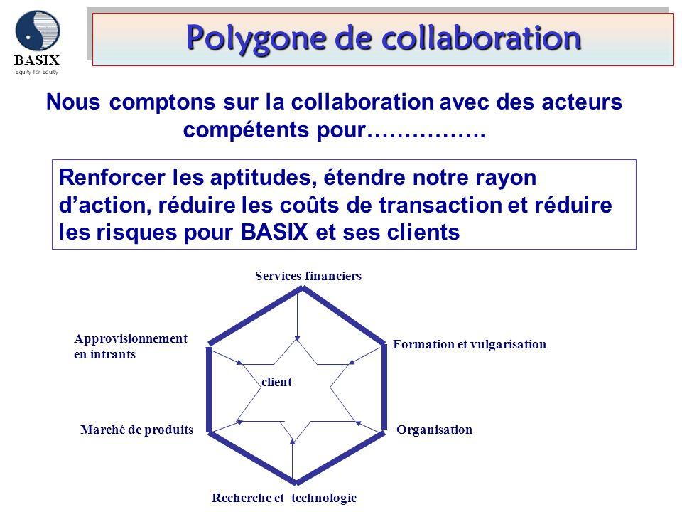 Nous comptons sur la collaboration avec des acteurs compétents pour……………. Polygone de collaboration Services financiers Formation et vulgarisation Org