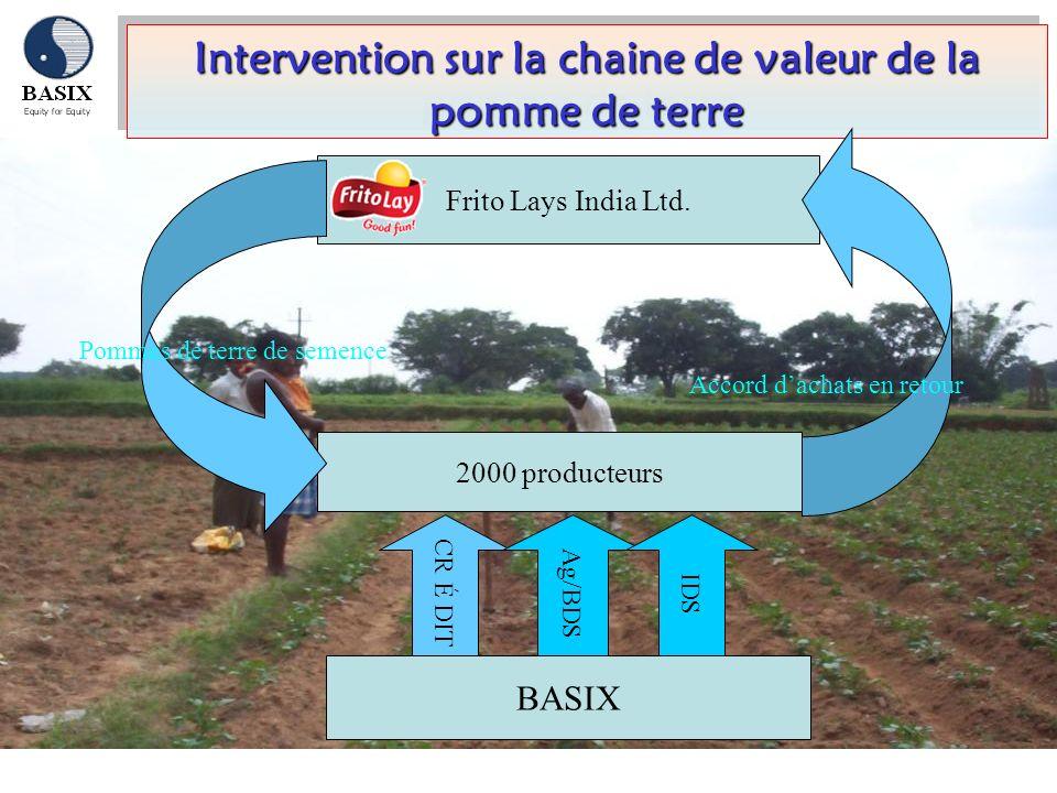 Intervention sur la chaine de valeur de la pomme de terre 2000 producteurs Frito Lays India Ltd. Pommes de terre de semence BASIX CR É DIT Ag/BDS IDS