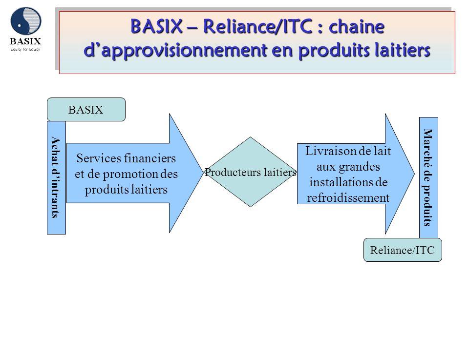 Reliance/ITC Achat dintrants Livraison de lait aux grandes installations de refroidissement Marché de produits Producteurs laitiers BASIX Services fin
