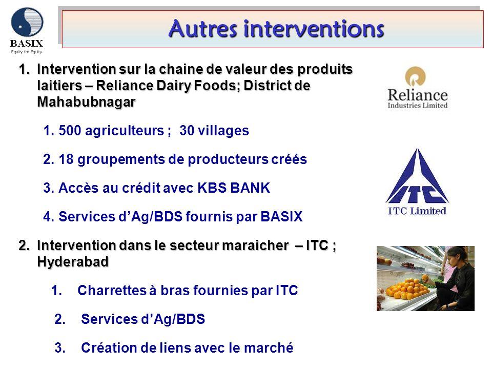 Autres interventions Autres interventions 1.Intervention sur la chaine de valeur des produits laitiers – Reliance Dairy Foods; District de Mahabubnaga
