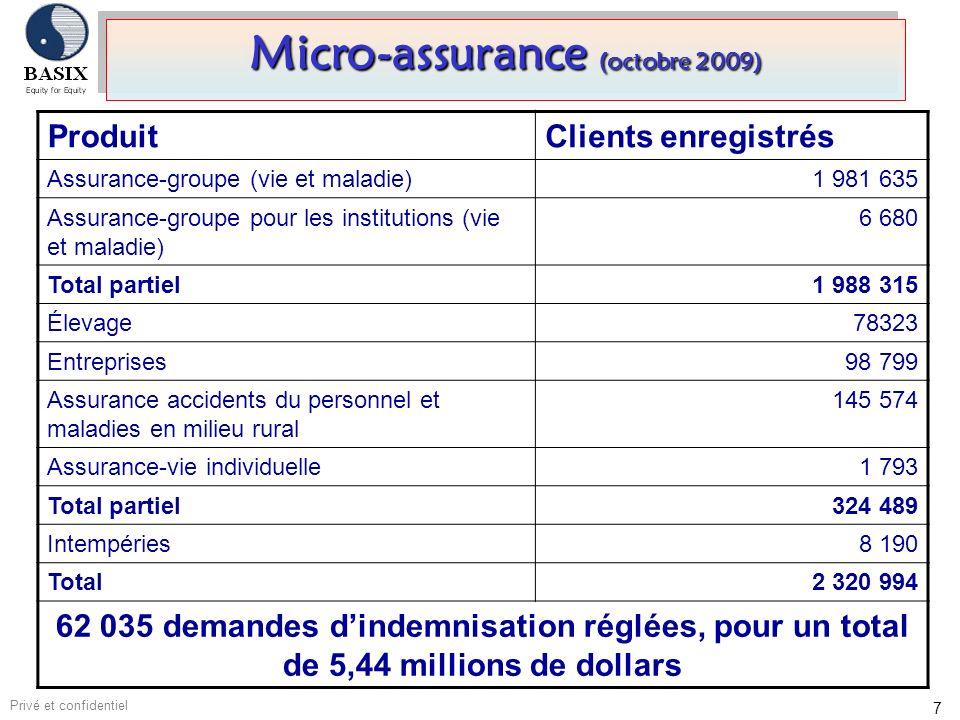 7 Micro-assurance (octobre 2009) ProduitClients enregistrés Assurance-groupe (vie et maladie) 1 981 635 Assurance-groupe pour les institutions (vie et