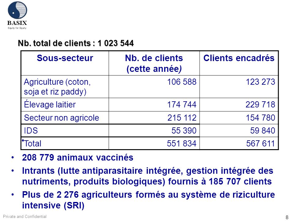 Private and Confidential 8 Nb. total de clients : 1 023 544 Sous-secteurNb. de clients (cette année) Clients encadrés Agriculture (coton, soja et riz