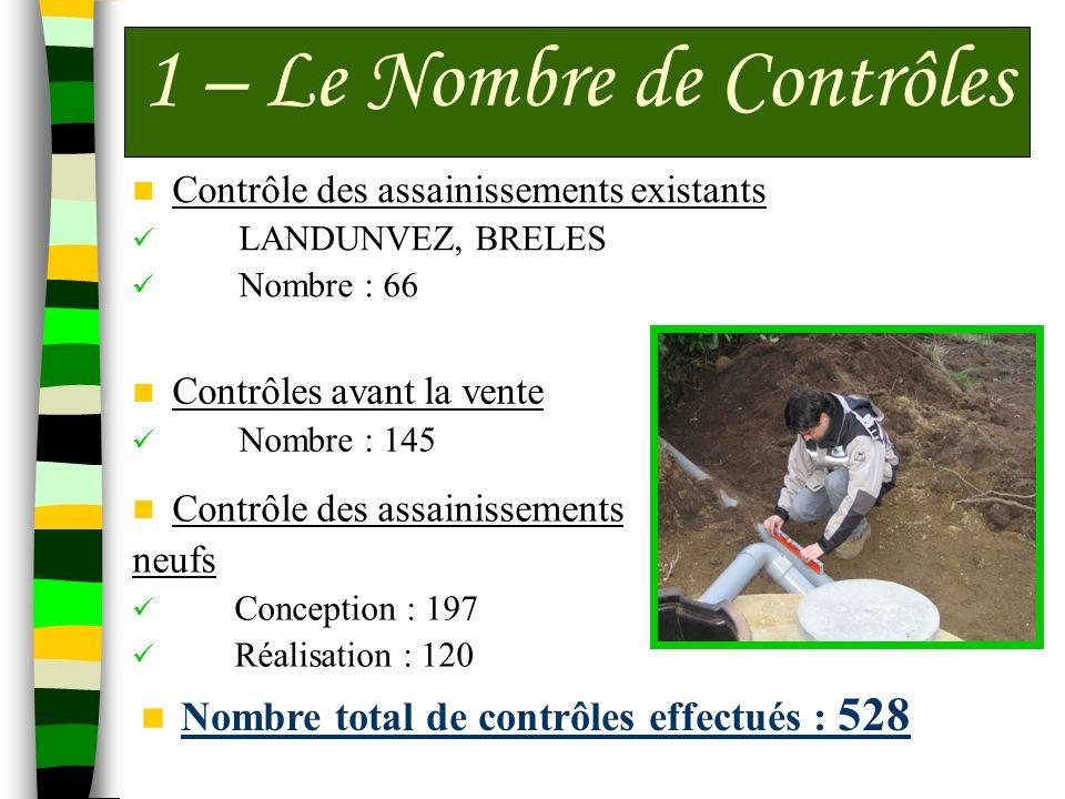 Contrôle des assainissements existants LANDUNVEZ, BRELES Nombre : 66 1 – Le Nombre de Contrôles Contrôles avant la vente Nombre : 145 Contrôle des ass