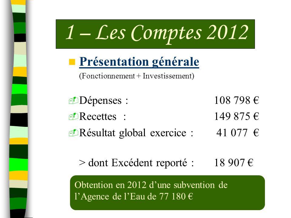 Présentation générale (Fonctionnement + Investissement) Dépenses : 108 798 Recettes : 149 875 Résultat global exercice : 41 077 > dont Excédent report
