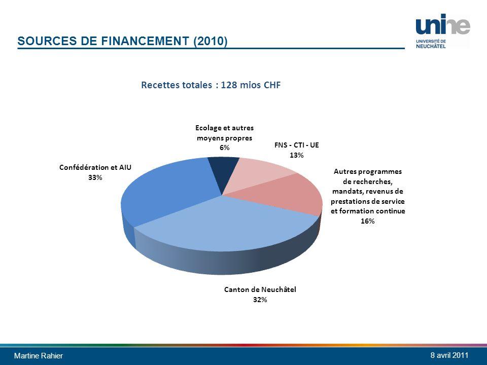 Martine Rahier 8 avril 2011 SOURCES DE FINANCEMENT (2010) Recettes totales : 128 mios CHF