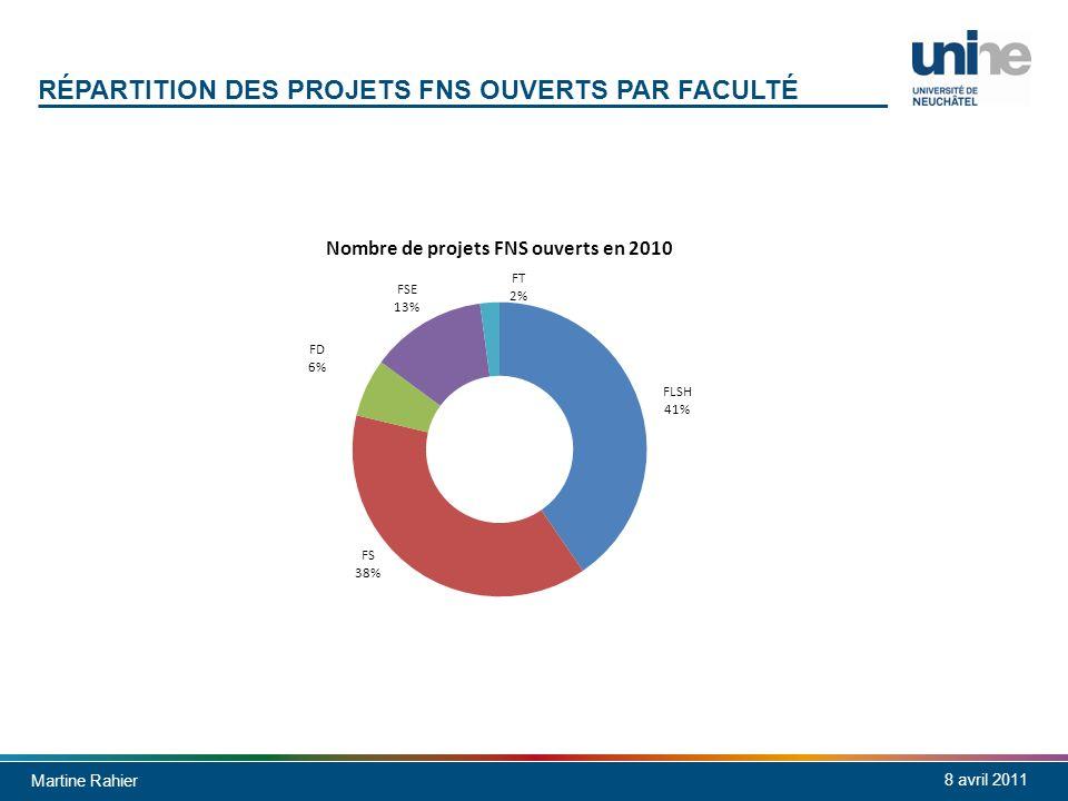 Martine Rahier 8 avril 2011 RÉPARTITION DES PROJETS FNS OUVERTS PAR FACULTÉ