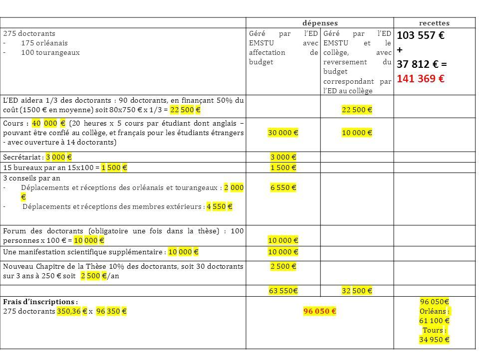 dépensesrecettes 275 doctorants - 175 orléanais - 100 tourangeaux Géré par lED EMSTU avec affectation de budget Géré par lED EMSTU et le collège, avec reversement du budget correspondant par lED au collège 103 557 + 37 812 = 141 369 LED aidera 1/3 des doctorants : 90 doctorants, en finançant 50% du coût (1500 en moyenne) soit 80x750 x 1/3 = 22 500 22 500 Cours : 40 000 (20 heures x 5 cours par étudiant dont anglais – pouvant être confié au collège, et français pour les étudiants étrangers - avec ouverture à 14 doctorants) 30 000 10 000 Secrétariat : 3 000 3 000 15 bureaux par an 15x100 = 1 500 1 500 3 conseils par an -Déplacements et réceptions des orléanais et tourangeaux : 2 000 - Déplacements et réceptions des membres extérieurs : 4 550 6 550 Forum des doctorants (obligatoire une fois dans la thèse) : 100 personnes x 100 = 10 000 10 000 Une manifestation scientifique supplémentaire : 10 000 10 000 Nouveau Chapitre de la Thèse 10% des doctorants, soit 30 doctorants sur 3 ans à 250 soit 2 500 /an 2 500 63 55032 500 Frais dinscriptions : 275 doctorants 350,36 x 96 350 96 050 Orléans : 61 100 Tours : 34 950