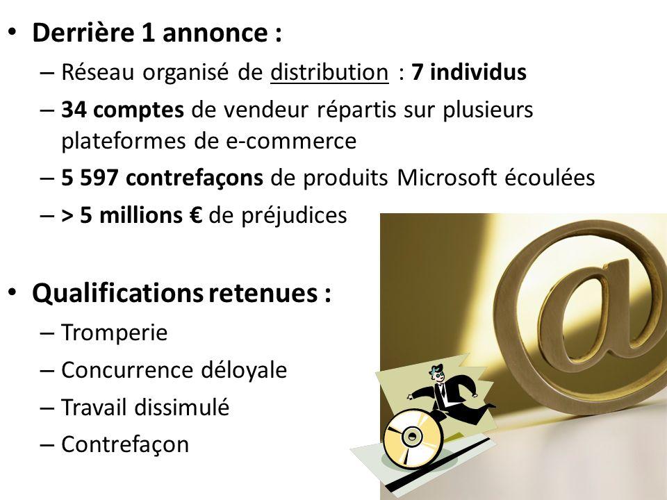 Derrière 1 annonce : – Réseau organisé de distribution : 7 individus – 34 comptes de vendeur répartis sur plusieurs plateformes de e-commerce – 5 597