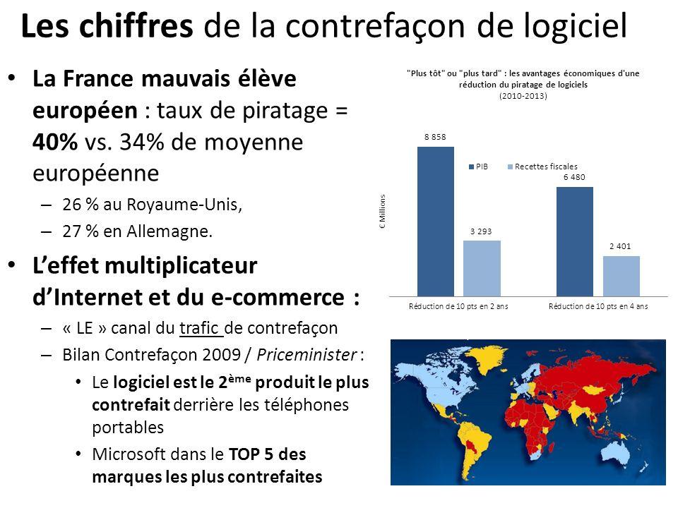 Les chiffres de la contrefaçon de logiciel La France mauvais élève européen : taux de piratage = 40% vs. 34% de moyenne européenne – 26 % au Royaume-U