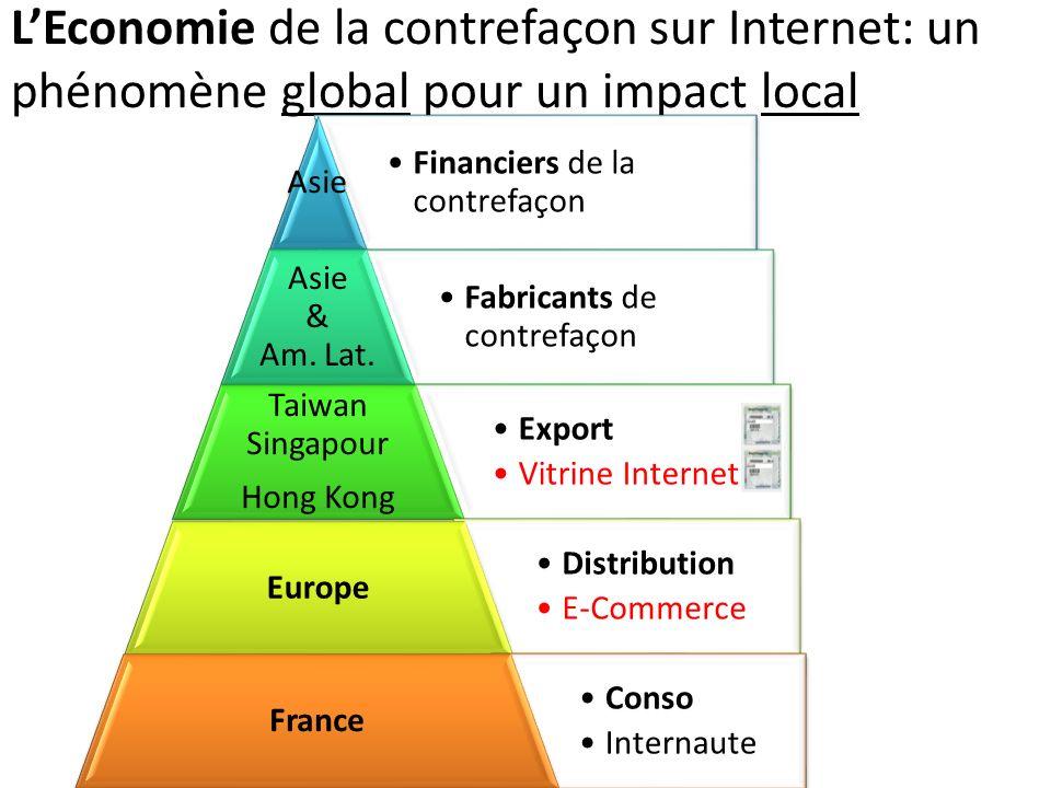 LEconomie de la contrefaçon sur Internet: un phénomène global pour un impact local Financiers de la contrefaçon Asie Fabricants de contrefaçon Asie &
