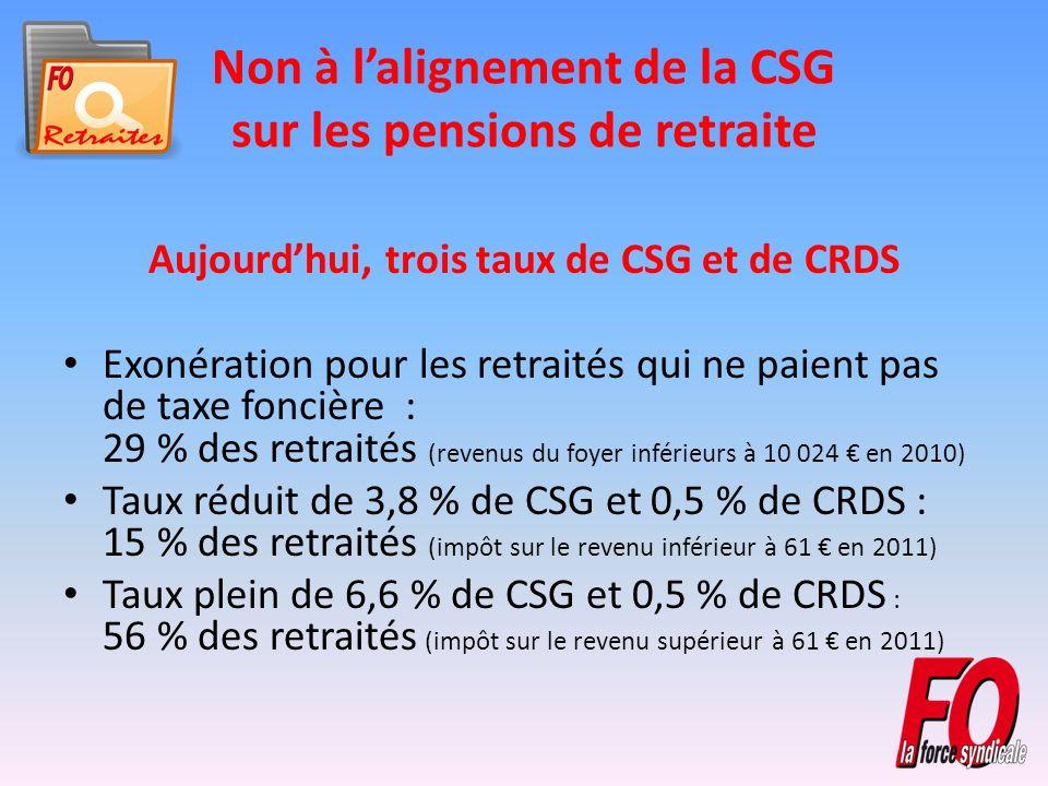 Non à lalignement de la CSG sur les pensions de retraite Aujourdhui, trois taux de CSG et de CRDS Exonération pour les retraités qui ne paient pas de taxe foncière : 29 % des retraités (revenus du foyer inférieurs à 10 024 en 2010) Taux réduit de 3,8 % de CSG et 0,5 % de CRDS : 15 % des retraités (impôt sur le revenu inférieur à 61 en 2011) Taux plein de 6,6 % de CSG et 0,5 % de CRDS : 56 % des retraités (impôt sur le revenu supérieur à 61 en 2011)