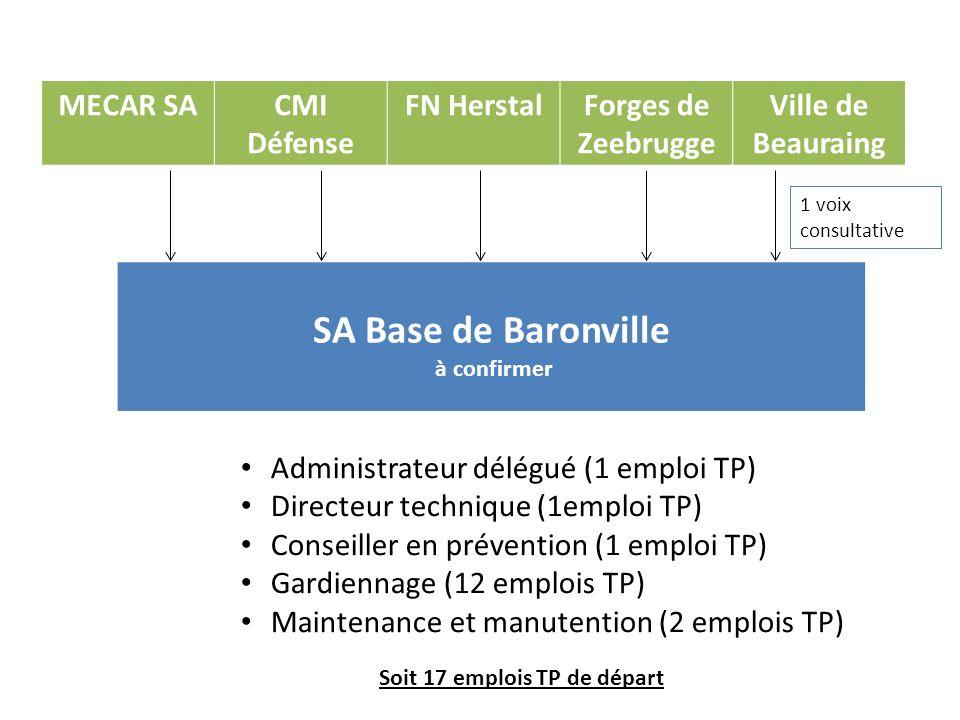 MECAR SACMI Défense FN HerstalForges de Zeebrugge Ville de Beauraing SA Base de Baronville à confirmer Administrateur délégué (1 emploi TP) Directeur