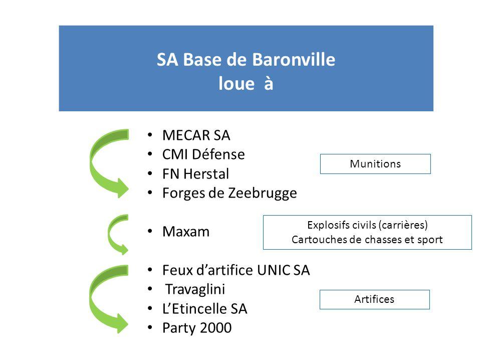 SA Base de Baronville loue à MECAR SA CMI Défense FN Herstal Forges de Zeebrugge Maxam Feux dartifice UNIC SA Travaglini LEtincelle SA Party 2000 Muni