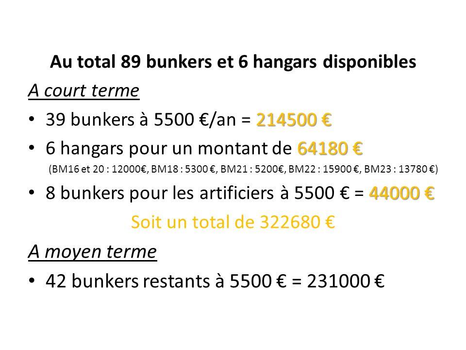 Au total 89 bunkers et 6 hangars disponibles A court terme 214500 39 bunkers à 5500 /an = 214500 64180 6 hangars pour un montant de 64180 (BM16 et 20
