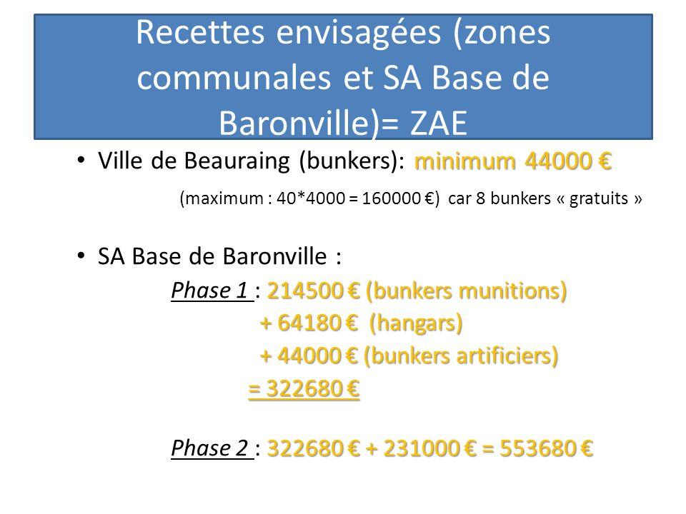 Recettes envisagées (zones communales et SA Base de Baronville)= ZAE minimum 44000 Ville de Beauraing (bunkers): minimum 44000 (maximum : 40*4000 = 16