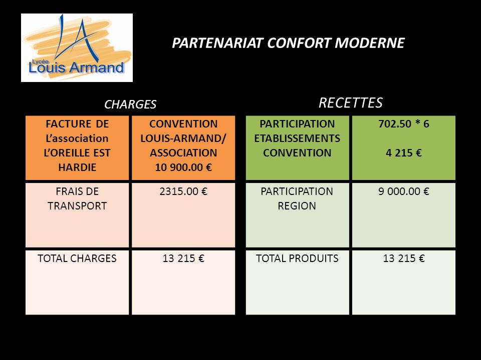 PARTENARIAT CONFORT MODERNE CHARGES FACTURE DE Lassociation LOREILLE EST HARDIE CONVENTION LOUIS-ARMAND/ ASSOCIATION 10 900.00 FRAIS DE TRANSPORT 2315.00 TOTAL CHARGES13 215 RECETTES PARTICIPATION ETABLISSEMENTS CONVENTION 702.50 * 6 4 215 PARTICIPATION REGION 9 000.00 TOTAL PRODUITS13 215