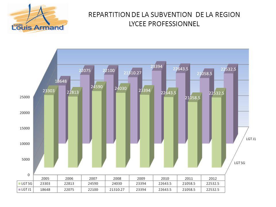 REPARTITION DE LA SUBVENTION DE LA REGION LYCEE PROFESSIONNEL