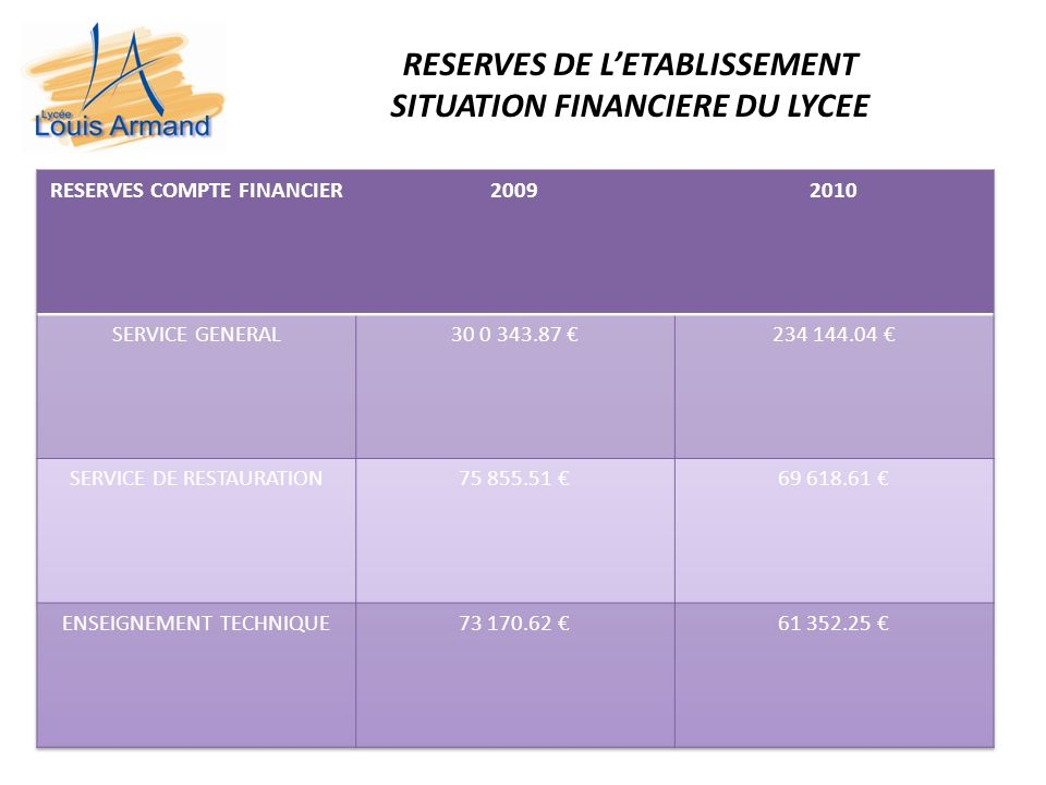 RESERVES DE LETABLISSEMENT SITUATION FINANCIERE DU LYCEE