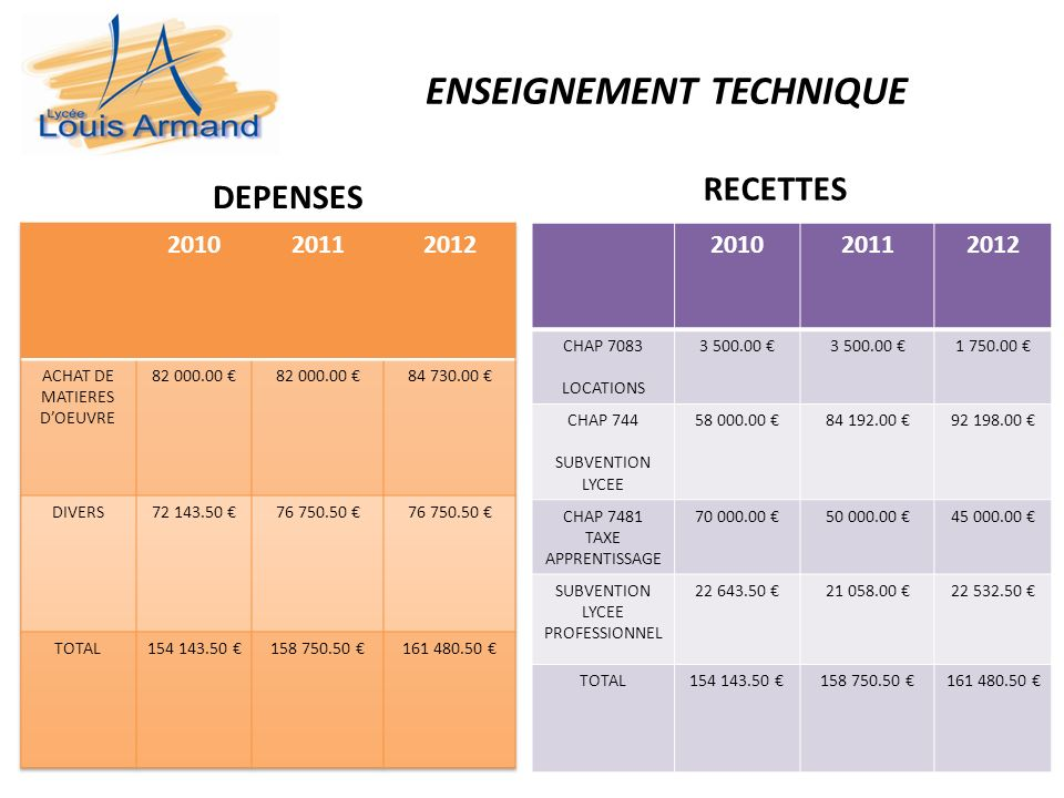 ENSEIGNEMENT TECHNIQUE DEPENSES RECETTES 201020112012 CHAP 7083 LOCATIONS 3 500.00 1 750.00 CHAP 744 SUBVENTION LYCEE 58 000.00 84 192.00 92 198.00 CHAP 7481 TAXE APPRENTISSAGE 70 000.00 50 000.00 45 000.00 SUBVENTION LYCEE PROFESSIONNEL 22 643.50 21 058.00 22 532.50 TOTAL154 143.50 158 750.50 161 480.50
