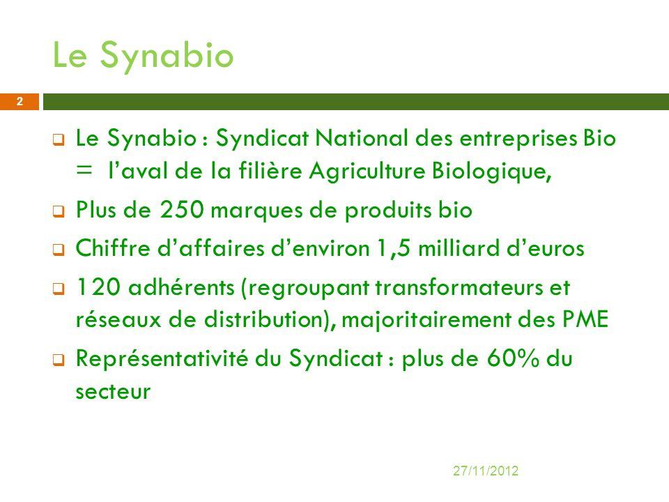 Le Synabio Le Synabio : Syndicat National des entreprises Bio = laval de la filière Agriculture Biologique, Plus de 250 marques de produits bio Chiffr