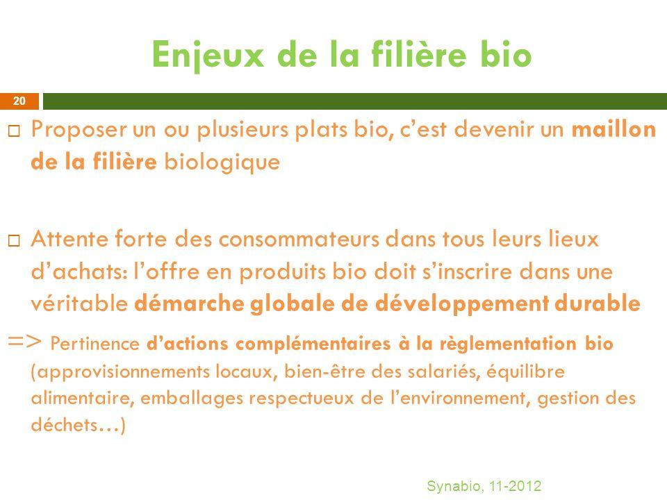 Enjeux de la filière bio Proposer un ou plusieurs plats bio, cest devenir un maillon de la filière biologique Attente forte des consommateurs dans tou