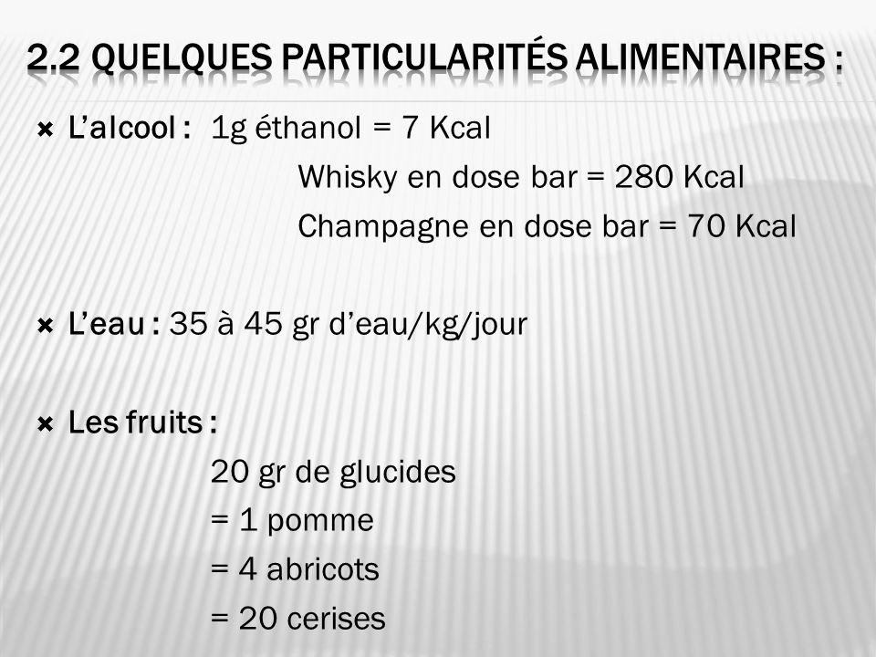 Lalcool : 1g éthanol = 7 Kcal Whisky en dose bar = 280 Kcal Champagne en dose bar = 70 Kcal Leau : 35 à 45 gr deau/kg/jour Les fruits : 20 gr de glucides = 1 pomme = 4 abricots = 20 cerises