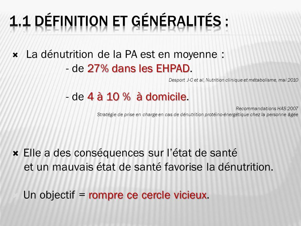 La dénutrition de la PA est en moyenne : 27% dans les EHPAD - de 27% dans les EHPAD. 4 à 10 % à domicile - de 4 à 10 % à domicile. Elle a des conséque