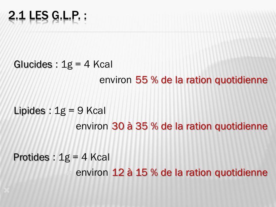 Glucides Glucides : 1g = 4 Kcal 55 % de la ration quotidienne environ 55 % de la ration quotidienne Lipides Lipides : 1g = 9 Kcal 30 à 35 % de la ration quotidienne environ 30 à 35 % de la ration quotidienne Protides Protides : 1g = 4 Kcal 12 à 15 % de la ration quotidienne environ 12 à 15 % de la ration quotidienne