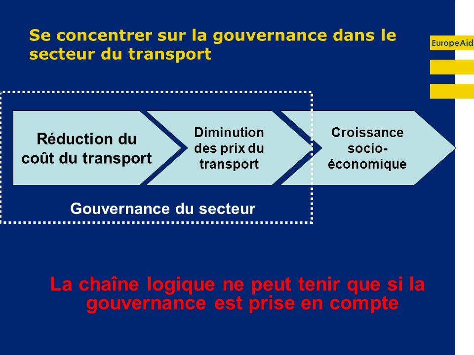 EuropeAid Se concentrer sur la gouvernance dans le secteur du transport La chaîne logique ne peut tenir que si la gouvernance est prise en compte Réduction du coût du transport Diminution des prix du transport Croissance socio- économique Gouvernance du secteur