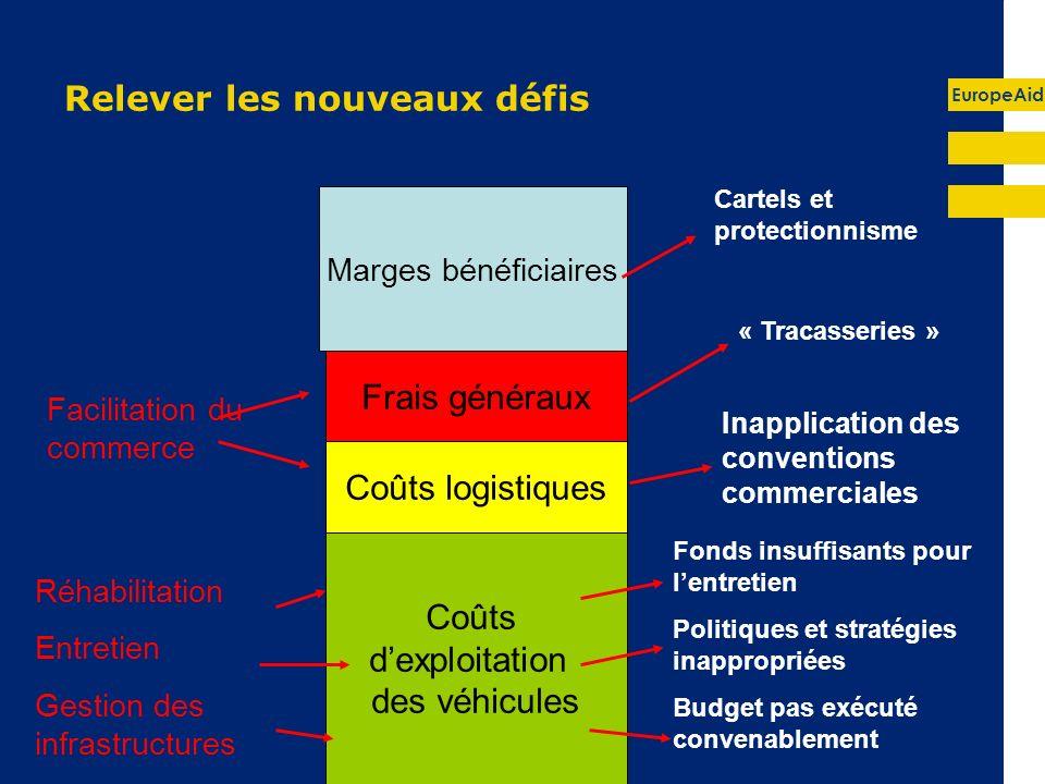 EuropeAid Relever les nouveaux défis Marges bénéficiaires Frais généraux Coûts logistiques Coûts dexploitation des véhicules Réhabilitation Entretien
