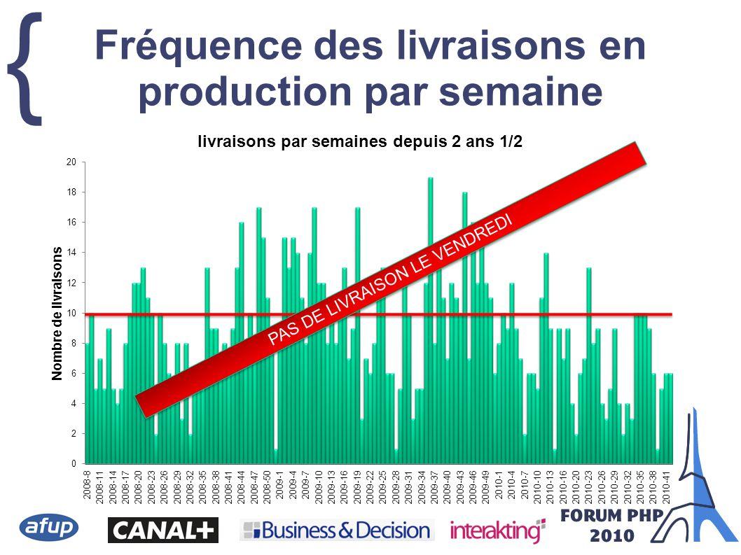 { Fréquence des livraisons en production par semaine PAS DE LIVRAISON LE VENDREDI