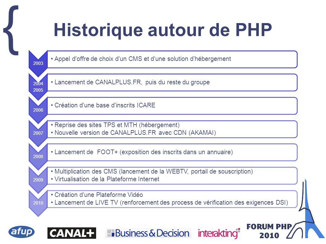 { Historique autour de PHP 2003 Appel d'offre de choix d'un CMS et d'une solution d'hébergement 2004 2005 Lancement de CANALPLUS.FR, puis du reste du